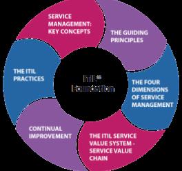 Corso di preparazione su ITIL4 Foundation